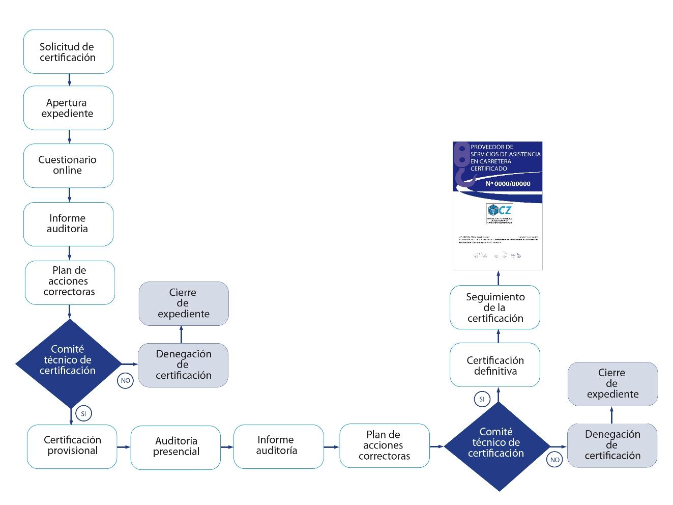 El proceso de Certificación comienza cuando el proveedor cumplimenta la
